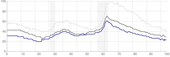Burlington, Vermont monthly unemployment rate chart